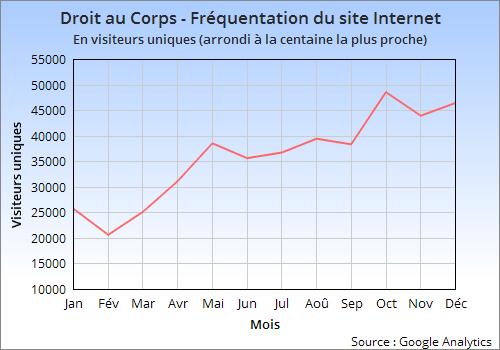 visiteurs uniques site internet droit au corps 2014
