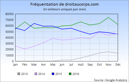 frequentation site internet droit au corps 2016