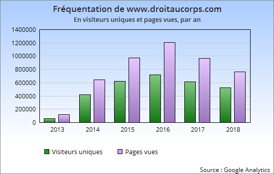 frequentation audience site internet droit au corps annee 2018